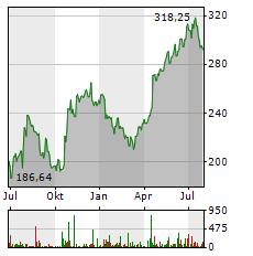 INTUITIVE SURGICAL Aktie Chart 1 Jahr