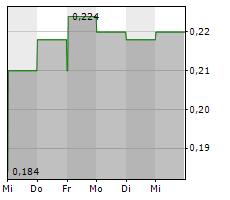 INUVO INC Chart 1 Jahr