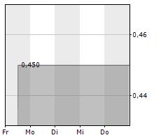 INVACARE CORPORATION Chart 1 Jahr