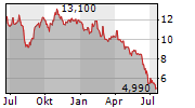 INVENTIVA SA Chart 1 Jahr