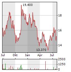 INVESCO Aktie Chart 1 Jahr