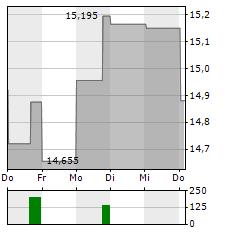INVESCO Aktie 1-Woche-Intraday-Chart