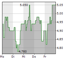 INVESTEC LIMITED Chart 1 Jahr