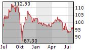 INVESTIS HOLDING SA Chart 1 Jahr