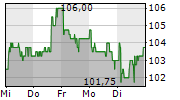 INVESTIS HOLDING SA 5-Tage-Chart