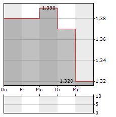 INVICTA HOLDINGS Aktie 5-Tage-Chart