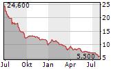 INVISION AG Chart 1 Jahr