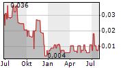 INZINC MINING LTD Chart 1 Jahr