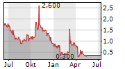 ION GEOPHYSICAL CORPORATION Chart 1 Jahr