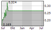 IONEER LTD Chart 1 Jahr