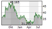 IONIS PHARMACEUTICALS INC Chart 1 Jahr