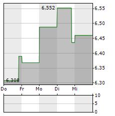 IOVANCE BIOTHERAPEUTICS Aktie 1-Woche-Intraday-Chart