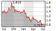 IP GROUP PLC Chart 1 Jahr