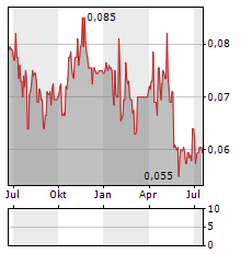 IPC CORPORATION Aktie Chart 1 Jahr