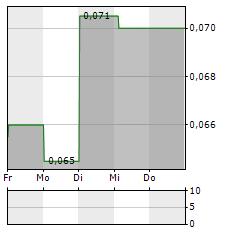 IPC CORPORATION Aktie 5-Tage-Chart