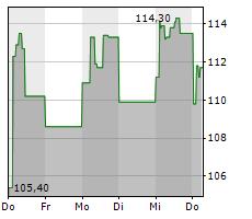 IPSEN SA Chart 1 Jahr