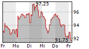 IPSEN SA 1-Woche-Intraday-Chart