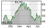 IPSOS SA Chart 1 Jahr