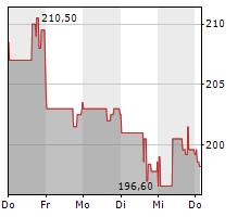 IQVIA HOLDINGS INC Chart 1 Jahr