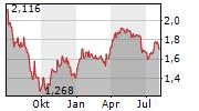 IREN SPA Chart 1 Jahr