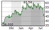 IRIDIUM COMMUNICATIONS INC Chart 1 Jahr