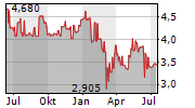 IRISH CONTINENTAL GROUP PLC Chart 1 Jahr
