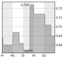 IRLAB THERAPEUTICS AB Chart 1 Jahr