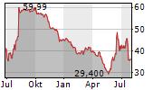 IROBOT CORPORATION Chart 1 Jahr