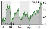 IRON MOUNTAIN INC Chart 1 Jahr