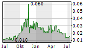 IRONBARK ZINC LTD Chart 1 Jahr