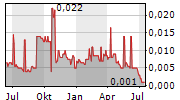 IRONVELD PLC Chart 1 Jahr