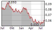 IRPC PCL Chart 1 Jahr