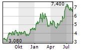 IRSA INVERSIONES Y REPRESENTACIONES SA ADR Chart 1 Jahr