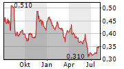 ISDN HOLDINGS LIMITED Chart 1 Jahr