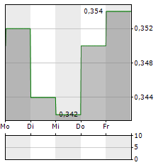 ISDN HOLDINGS Aktie 5-Tage-Chart
