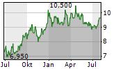 ISETAN MITSUKOSHI HOLDINGS LTD Chart 1 Jahr
