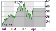 ISHARES MSCI WORLD UCITS ETF Chart 1 Jahr