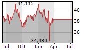 ISHARES STOXX EUROPE 600 UTILITIES UCITS ETF Chart 1 Jahr