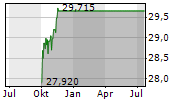 ISHARES STOXX GLOBAL SELECT DIVIDEND 100 UCITS DE ETF Chart 1 Jahr