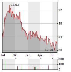 ISHARES USD HIGH YIELD CORPORATE BOND Aktie Chart 1 Jahr