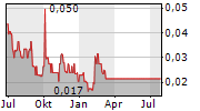 ISIGN MEDIA SOLUTIONS INC Chart 1 Jahr