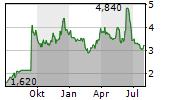 ISTYLE INC Chart 1 Jahr