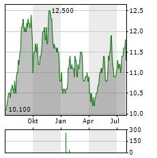 ISUZU MOTORS Aktie Chart 1 Jahr