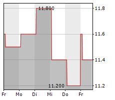 ISUZU MOTORS LTD Chart 1 Jahr