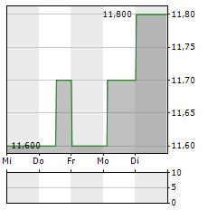 ISUZU MOTORS Aktie 5-Tage-Chart