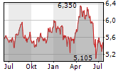 ITALGAS SPA Chart 1 Jahr