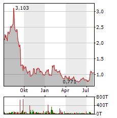 ITM POWER Aktie Chart 1 Jahr