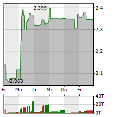 ITM POWER Aktie 1-Woche-Intraday-Chart