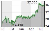 ITOCHU CORPORATION Chart 1 Jahr