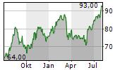 ITT INC Chart 1 Jahr